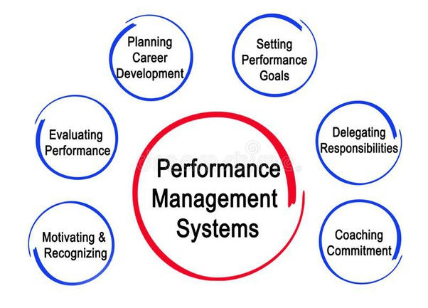 The Four Components of Management